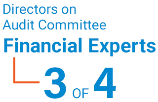 directors on audit committee financial experts 6 of 6